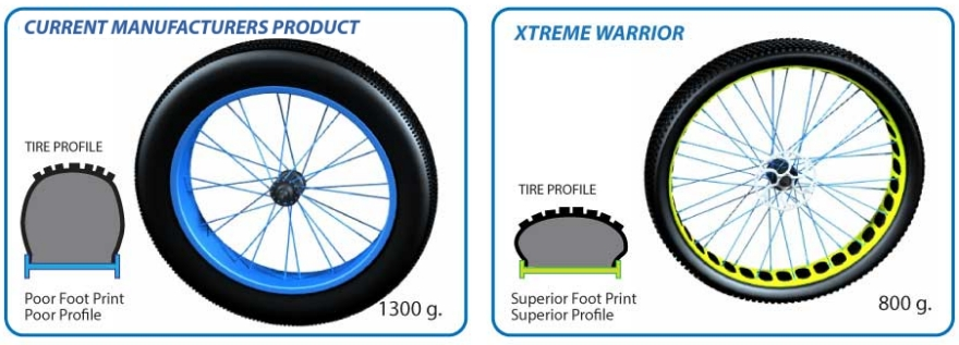 Bike Rims And Tires Fat Tire Bike Wheel System